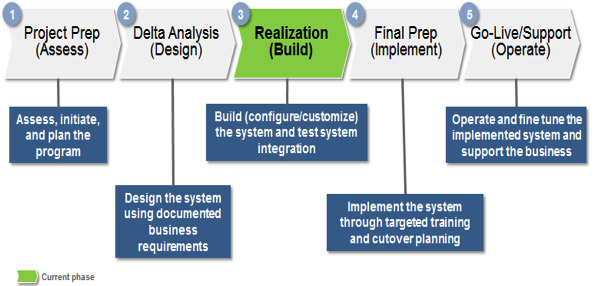 Chart showing phases of GIW's SAP implementation